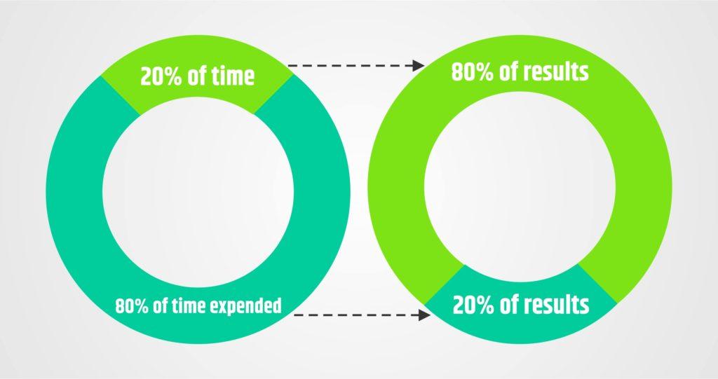 80/20: Nguyên tắc hoàn hảo trong Quản lý thời gian